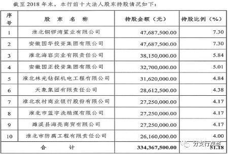 安徽濉溪农商行违规接受本行股权