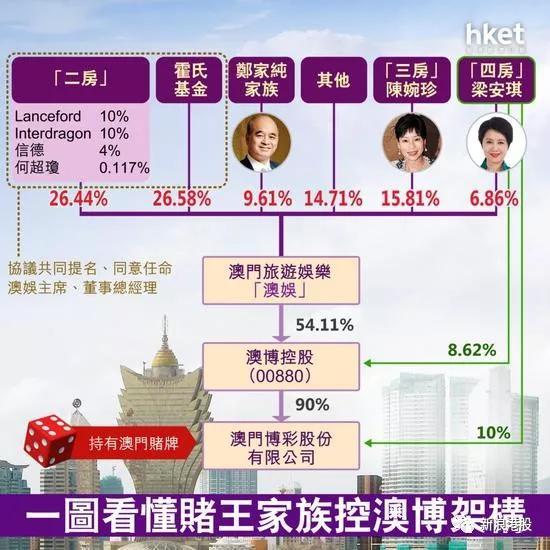 何超琼、何超凤继承赌王核心资产 分别掌管信德和澳博