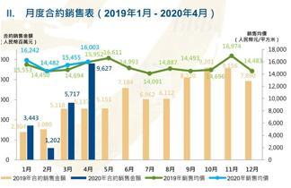 短债比2.33行业前十,禹洲地产债务结构受境外市场认可