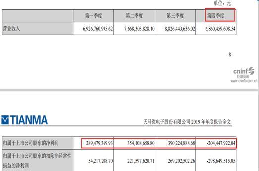 深天马A今年以来股价下跌两成:今年一季度营收下滑5.26%、去年第四季度亏损2亿多