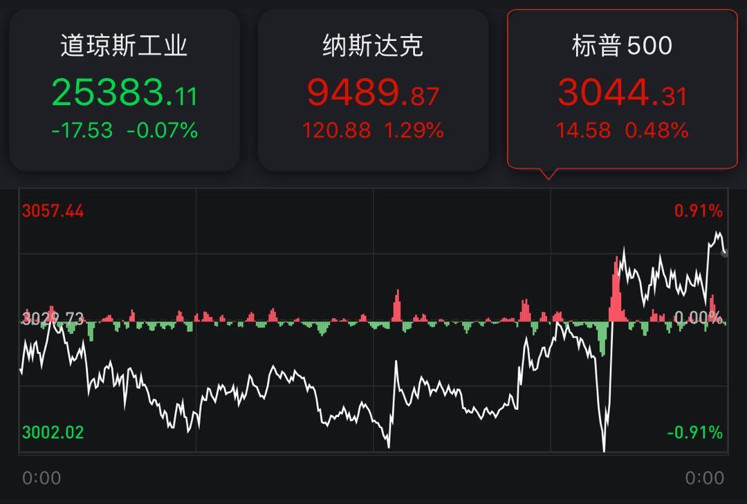 美股收盘:道指微跌0.07%,热门中概股普涨