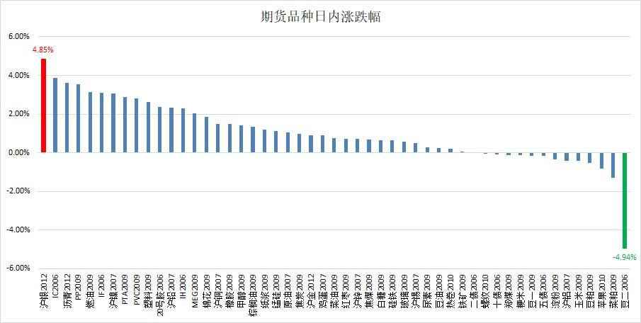 云数据:商品股市齐升 贵金属领涨