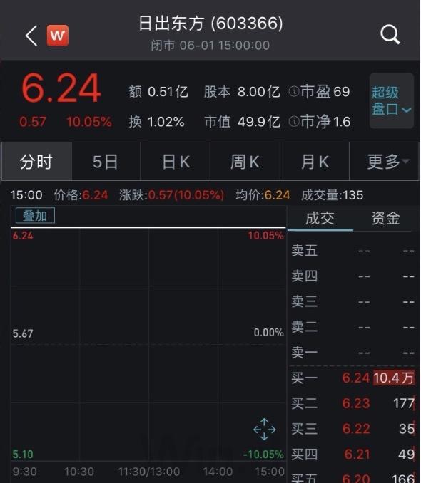 「股票怎么赢利」周杰伦玩快手,4小时吸粉164万,这家卖热水器的公司神奇涨停