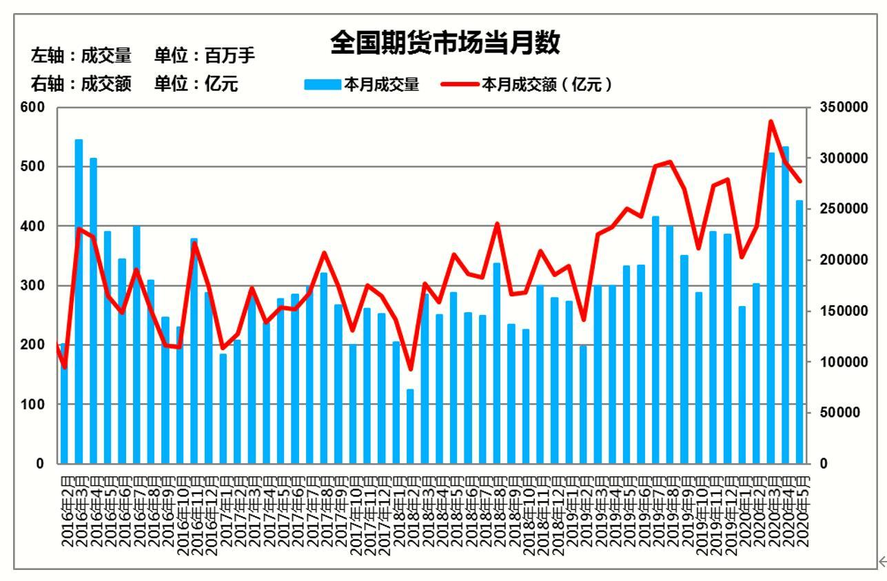 5月期市交易量同比再增 商品与金融期货贡献大