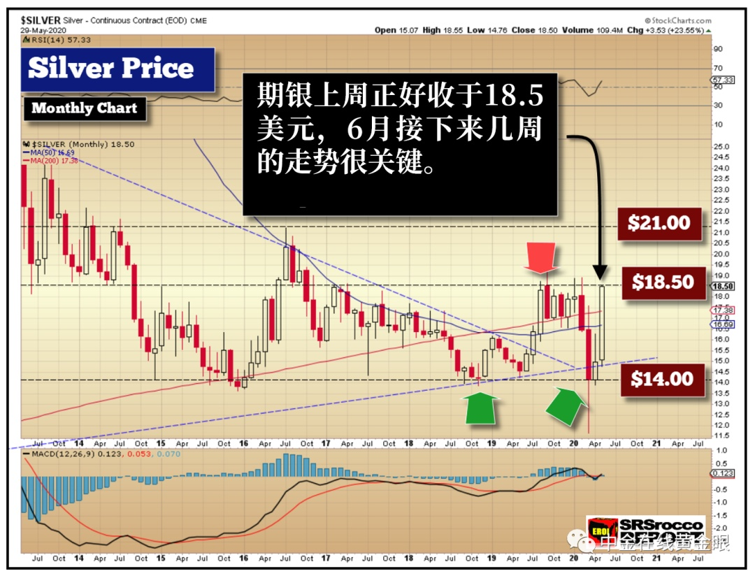 罕见机会!银价突破关键阻力位,可能本月就启动大行情?