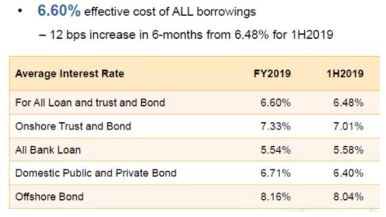 图注:富力地产的整体融资成本为6.6%,银行贷款的平均融资成本仅为5.54%
