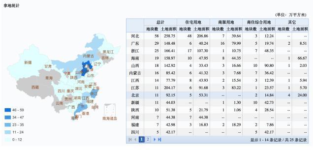 图注:富力地产拿地最多的三个省份依次为河北、广东、浙江