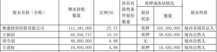 """奥康国际窘境如何解?净利增幅连续4年为负去年骤降8成,控股股东96%的高质押,问询函回复""""难产""""?"""
