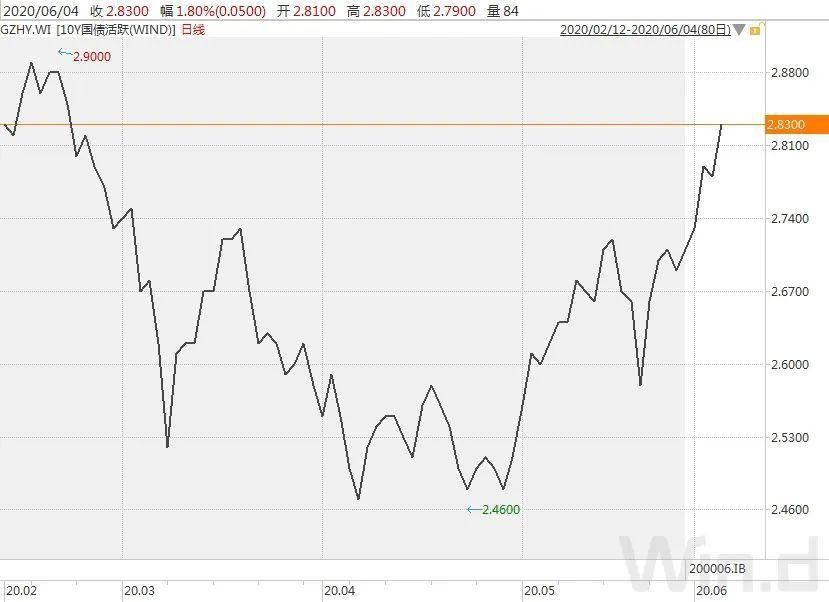 国债期货本周全线下跌,市场情绪脆弱|债市综述