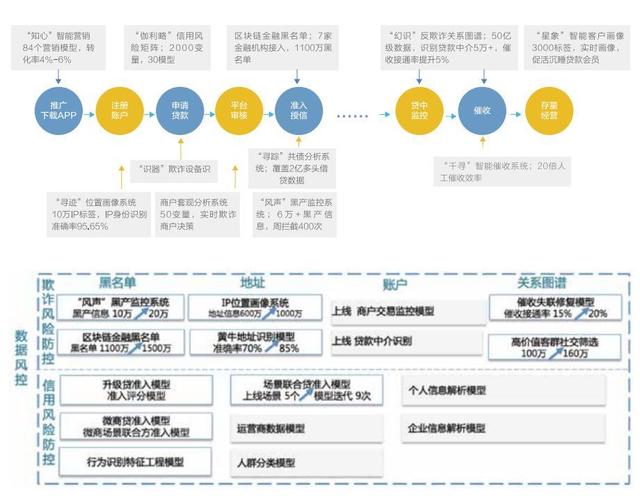 图5:江苏苏宁银行风控解读,截自该行2019年报
