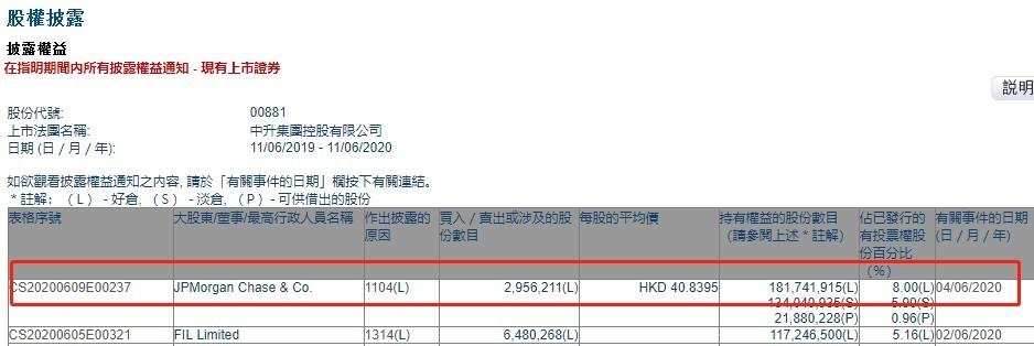 小摩增持中升控股(00881)约295.62万股 最新持股比例8.00%