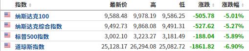亚洲早盘速览:恐慌情绪蔓延  韩国综合指数跌幅超4%