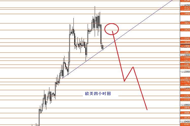 张果彤:中线做空欧元/美元关注1.14强阻力
