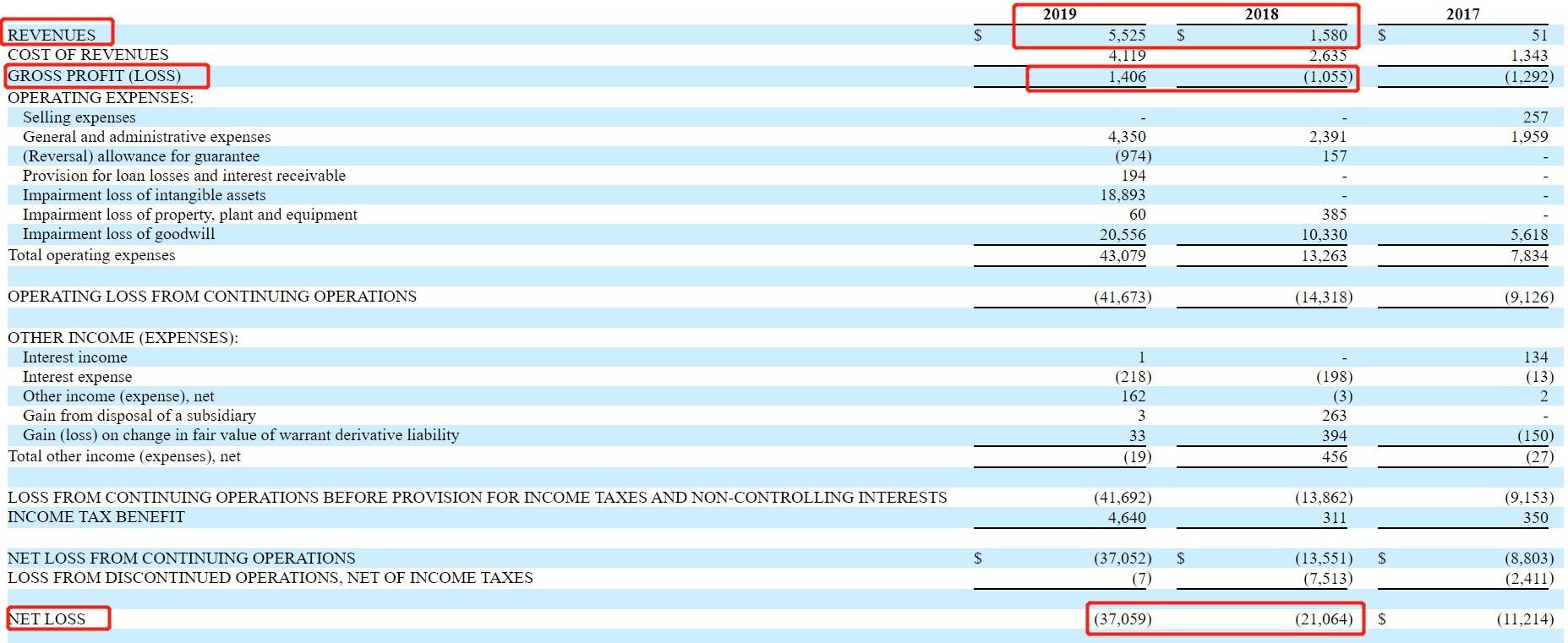 上为集团(SGOC.US)2019年报:营收同比上涨266%,净亏损扩大至3705.9万美元