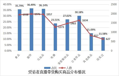北京消费者协会:现场交货7天无理由退货划定的执行环境总体良好。