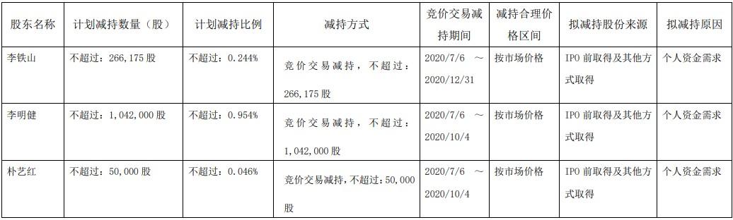 财务负债人辞职,控股股东之一致行动人还预减持,上海天洋拟定增募资6.8亿真的只为加码主业?