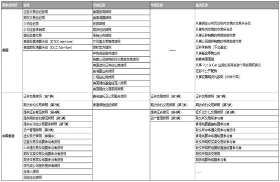 香港10类金融牌,提供港美股服务的互联网券商哪家持牌多?海外牌照代理有哪些风险?