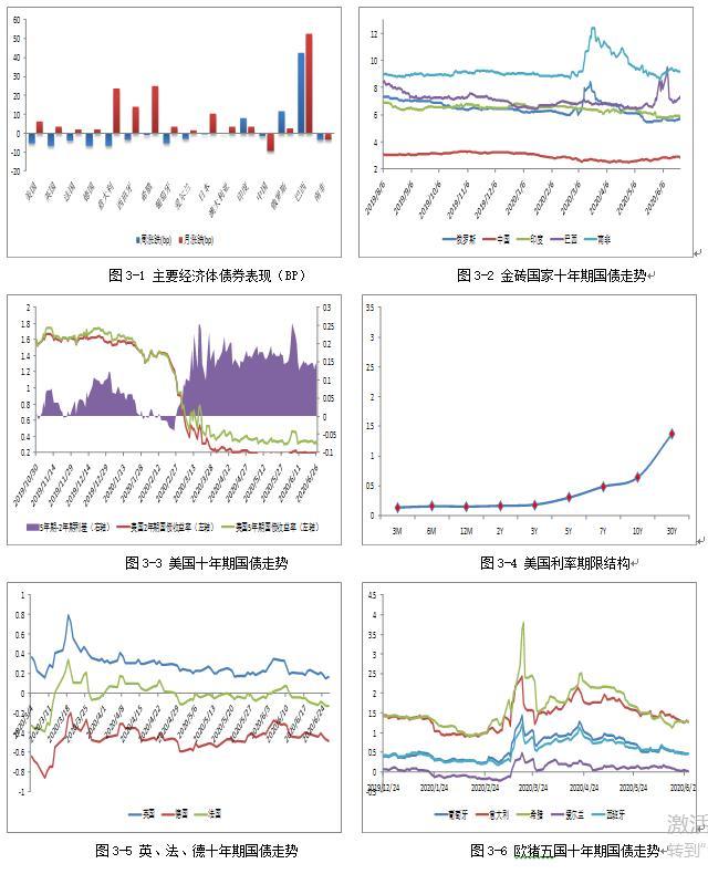 二次疫情主导市场情绪 风险资产或承压回调