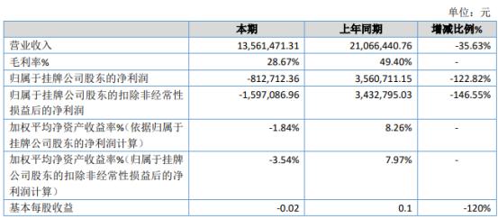 志闽旅游2019年亏损81.27万由盈转亏受台风天气影响户外拓展客户
