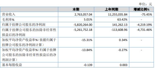华夏明科2019年亏损582.03万 两合同合计金额731.46万元