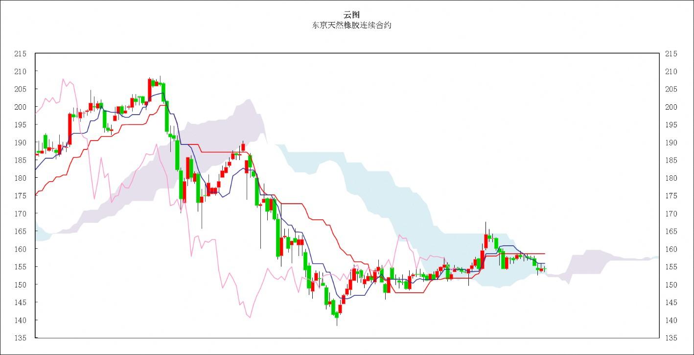 日本商品市场日评:东京黄金价格小幅回落,橡胶市场低位振荡