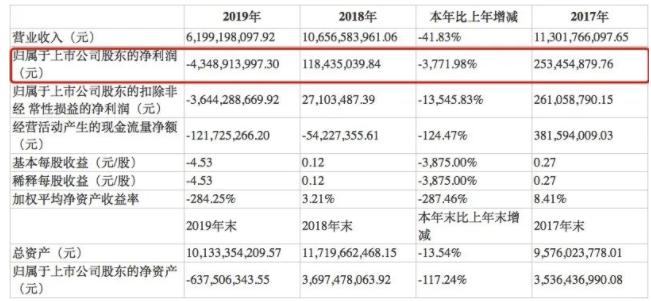 """""""白银第一股""""凉了?市值蒸发八成,去年巨亏43亿,股价从最高点暴跌90%,超6万股东被套!"""