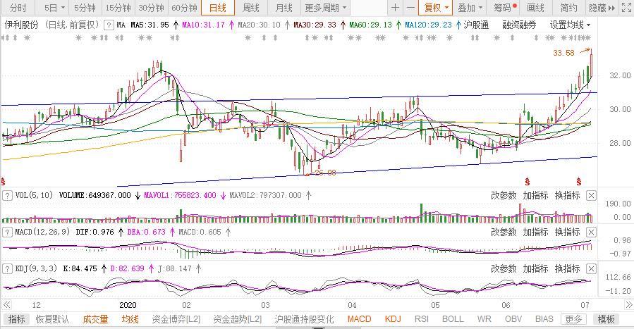盘中大涨逾8% 亚洲乳业第一股市值突破2000亿