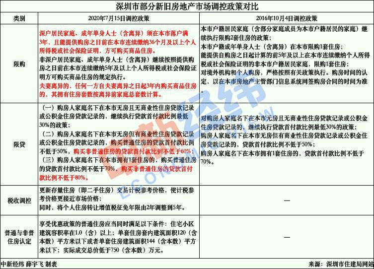 限购限贷升级!百万新深圳人买房受限 一套房赚200万成历史