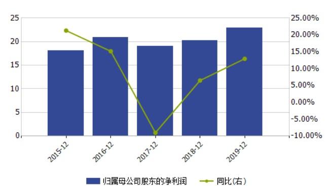 青岛银行关注类贷款迁徙率连升  资产质量风险加大
