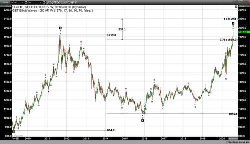 多头准备好了没?分析师:黄金涨至2000美元的速度或快于预期 多头有望触及2100美元或更高