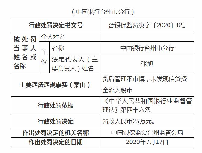 中国银行再领罚单!因信贷资金流入股市等违规行为被罚25万