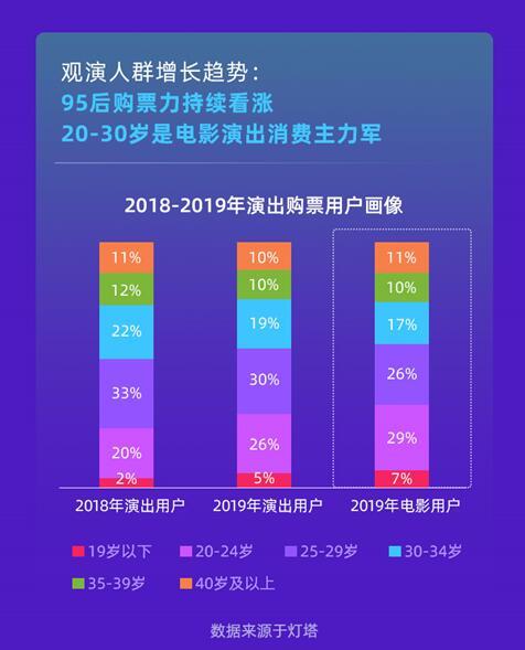 灯塔研究院发布2019演出报告:全年演出票房迈入200亿大关 增速超电影