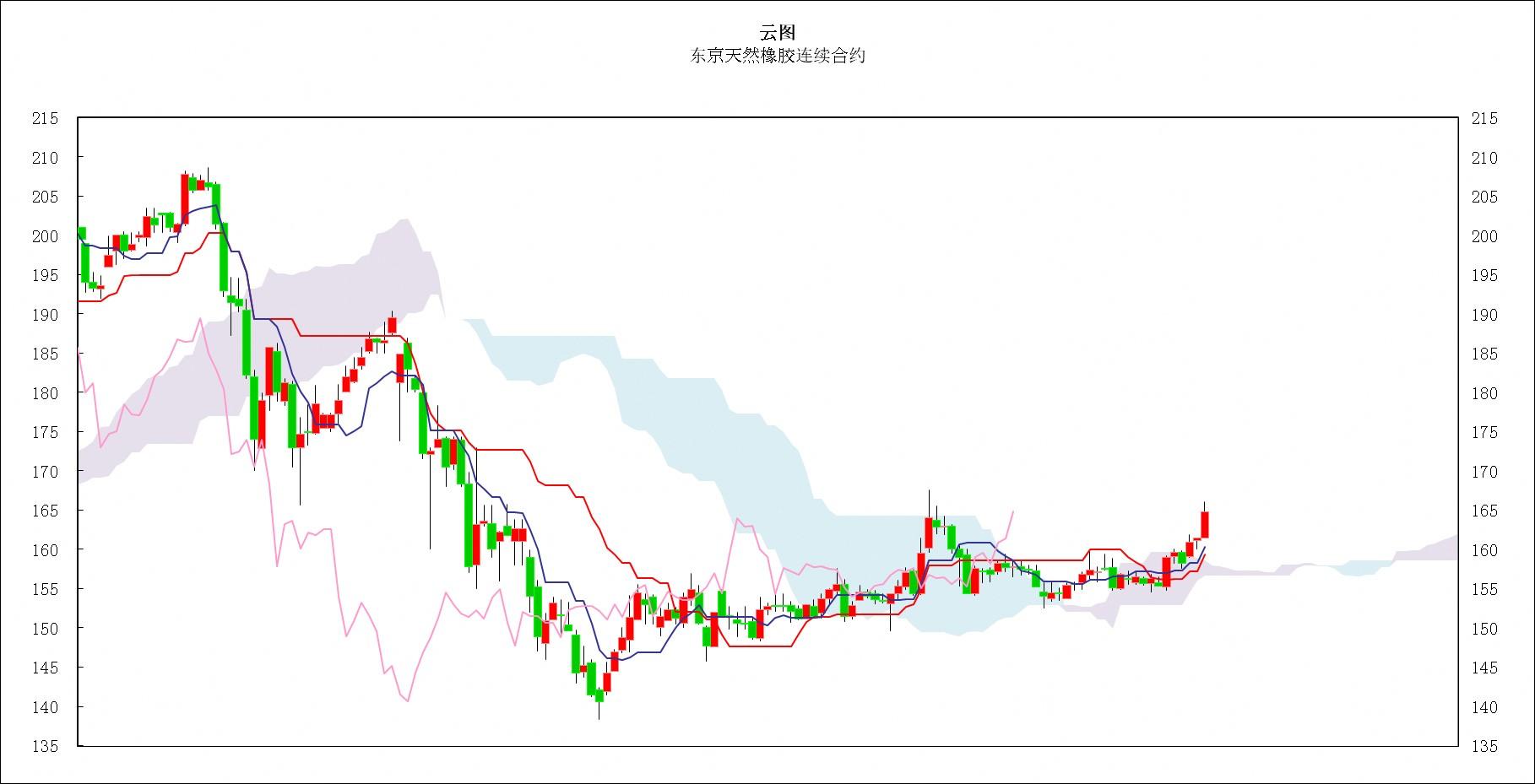 日本商品市场日评:东京黄金价格回落整理,橡胶市场上涨