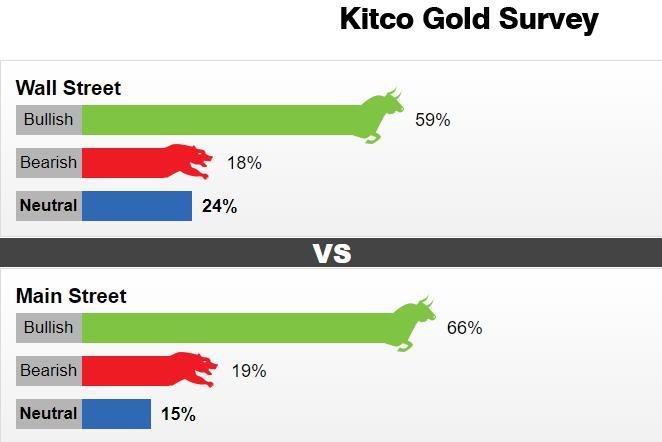 华尔街人气正悄悄生变!Kitco黄金调查:多头虎视眈眈 黄金或仍有望突破2000美元大关