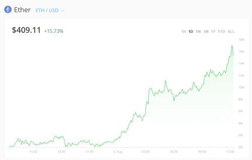 美元疯狂贬值后 数字货币起飞了