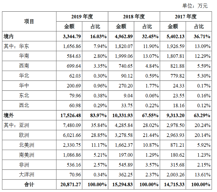 华剑智能创业板获受理:去年利润增幅加快