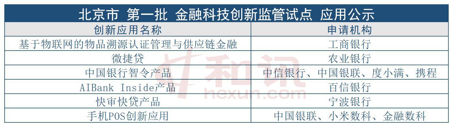 深圳首批监金融科技创新监管试点应用公示 三城市累计29项应用进入监管沙盒