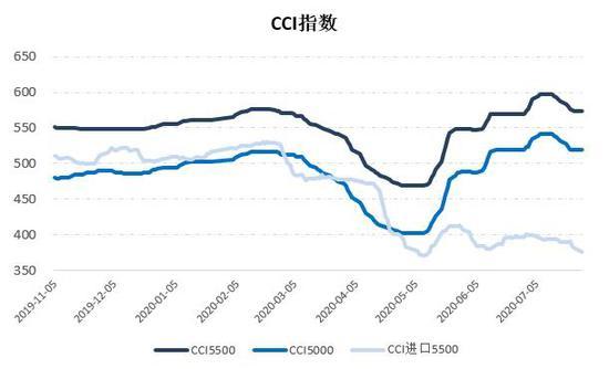 供需相对稳定 煤价绿色区间内震荡运行