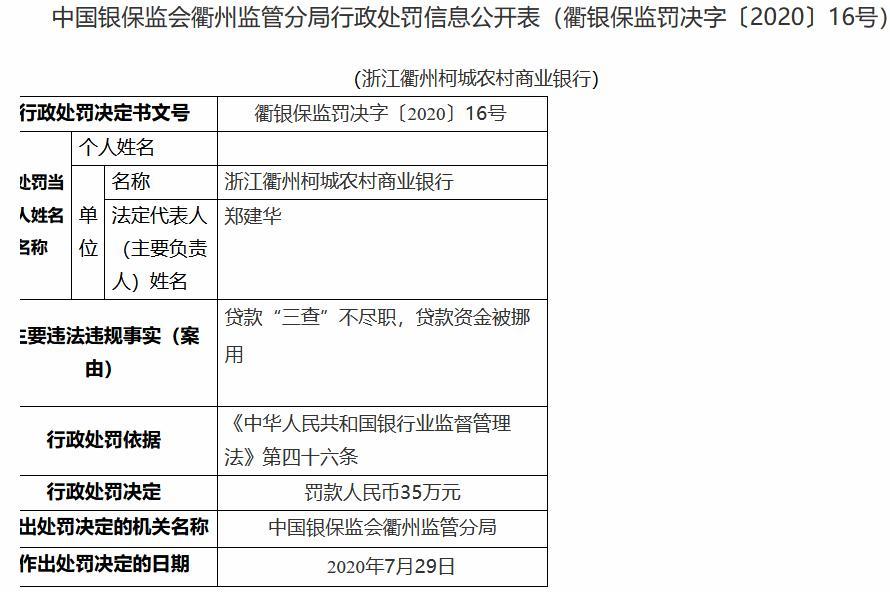 贷款资金被挪用 浙江衢州柯城农商银行领35万元罚单