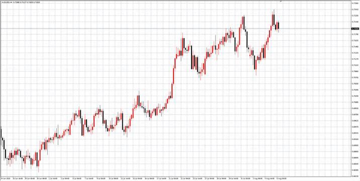 TradeMax每日市场(08月06日)