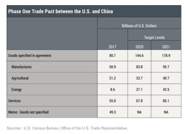 纽约联储:后疫情时代 中美贸易协议对提振美国经济尤为重要