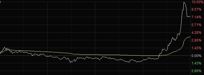 双双触及涨停,券商这哥俩的航母级合并戏码要循环唱多久?