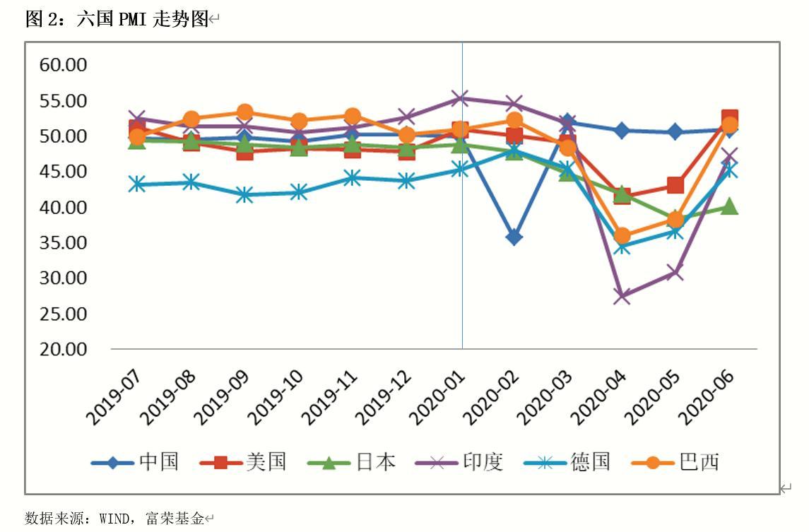 富荣基金:下半年经济延续复苏 看好A股市场