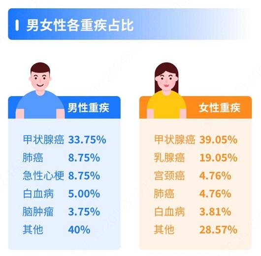 慧择发布《小马理赔半年度大数据》 件均赔付金额居行业前列