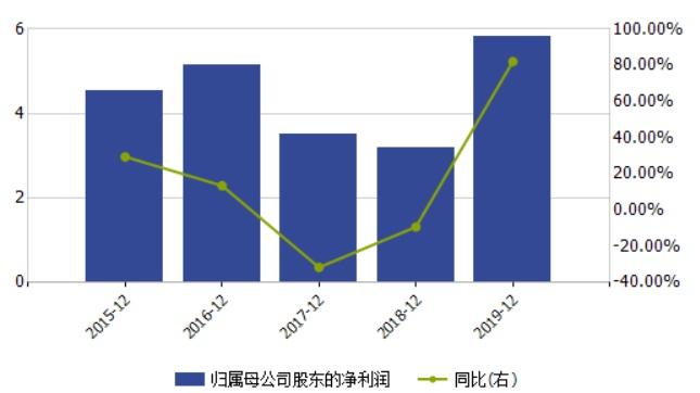 陕国投人均薪酬超70万跻身金融业前三    去年净利暴增逾8成丨就业季薪金指南