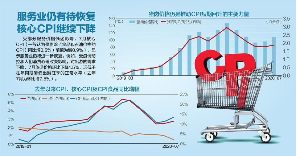 同比增2.7% 7月CPI涨幅有所扩大