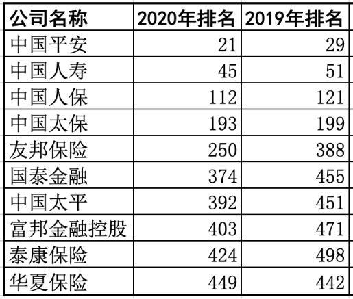10家中国险企入围财富500强新榜:排名9升1降