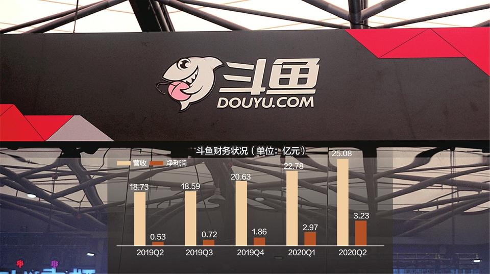 腾讯建议斗鱼与虎牙合并 斗鱼第二季度净利润增长513.7%
