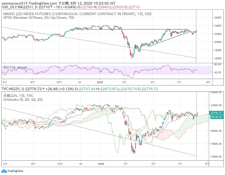 东京外汇股市日评:日经指数大幅反弹,美元兑日元汇率走势良好