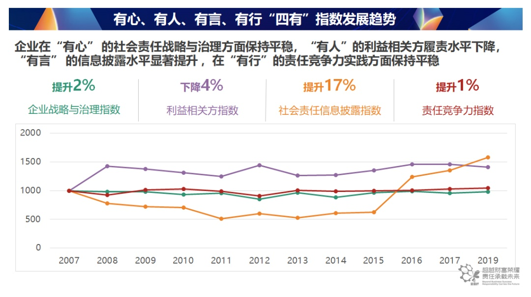 独家重磅|中国企业社会责任发展五大最新趋势及五大建议